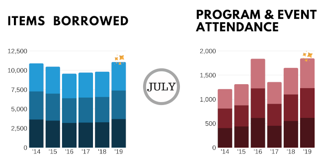 July-2019-items-borrowed-and-attendance-graphs